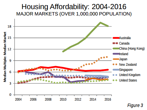Is Hong Kongs Housing System Really The Least Affordable In